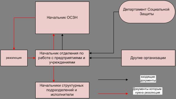 Рисунок 2- Схема распределения