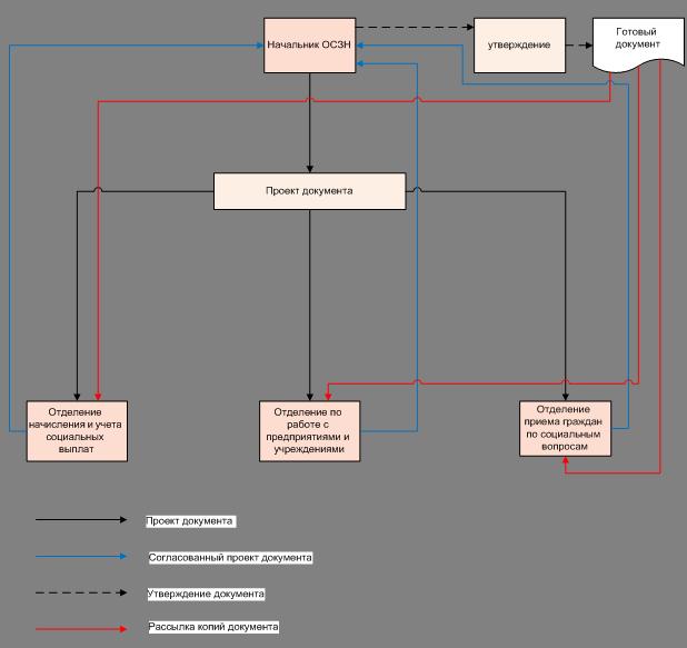 Рисунок 3- Схема потока